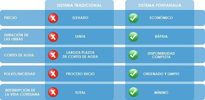 Comparativa Sistema Tradicional vs Sistema fontanalia